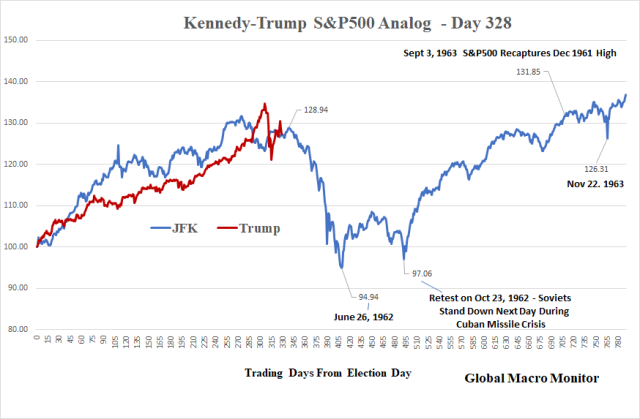 JFK_Trump S&P500_Feb28