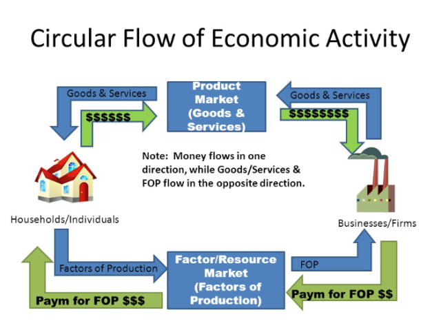 Start of a mean mean reversion in stock values global macro monitor the simple circular flow of income which we all learned in econ 101 no longer applies to the new economy income needs thus needs a kicker in the form of ccuart Choice Image