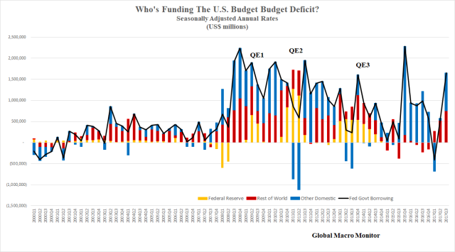 Who is funding the deficit_Feb25