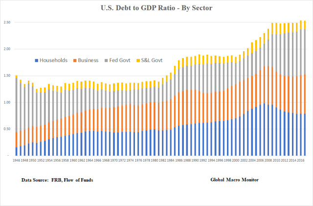 Debt to GDP_Sector_Mar18
