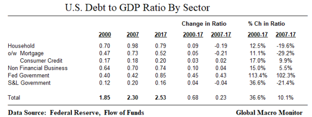 Debt to GDP_Sector_Table_Mar18