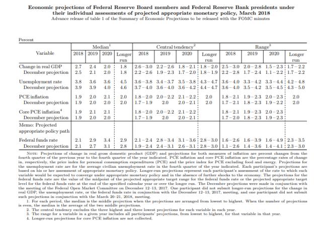 FOMC_1_Mar20