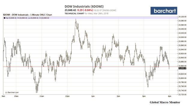 Mar28_Dow