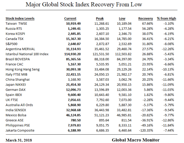 Mar31_Global Recovery_Table
