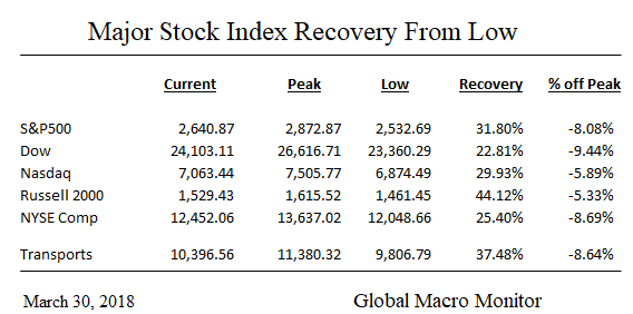 Mar31_U.S. Stock Recovery_Table