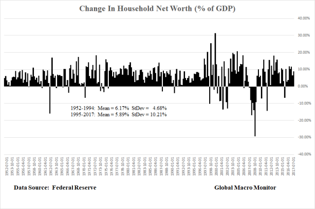 Net Worth_GDP_Mar5