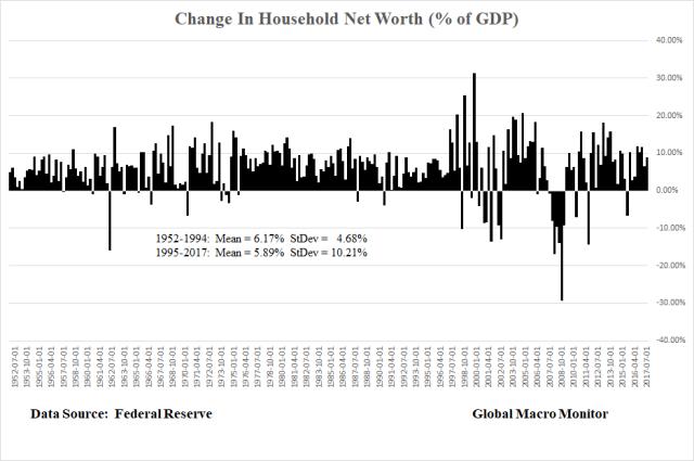 Net Worth_GDP_Mar5