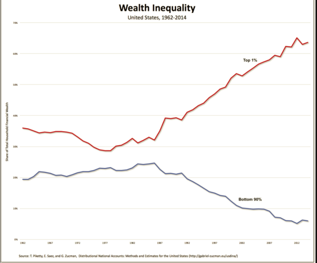 Wealth_inequality_Mar7