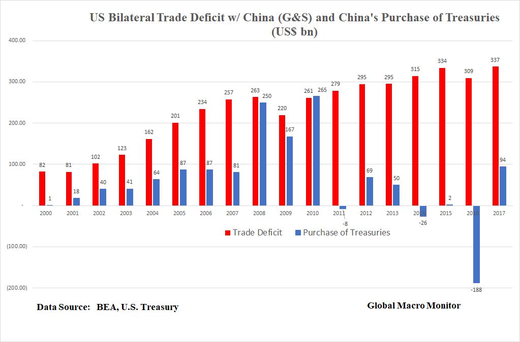 "us trade deficit with china On wednesday, the president announced on twitter that china had been asked to reduce its annual trade deficit with the us by ""one billion"" dollars on thursday, the wall street journal's lingling wei reported the actual request was for a $100 billion reduction."