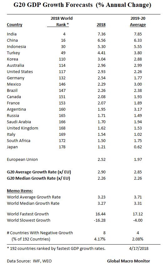 Apr17_G20 Growth_IMF