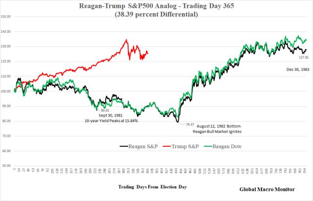 Apr23_Reagan_Trump