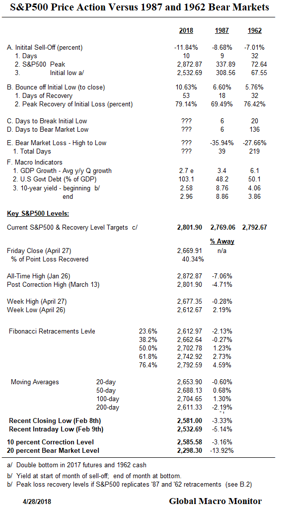 Weekly_Bear Markets