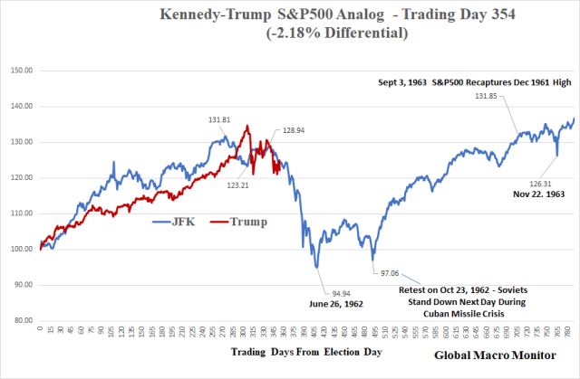 Weekly_JFK_Trump_Analog