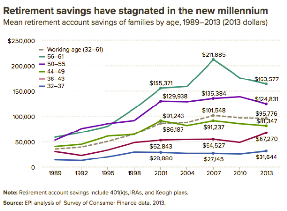 May13_Average Retirement Savings