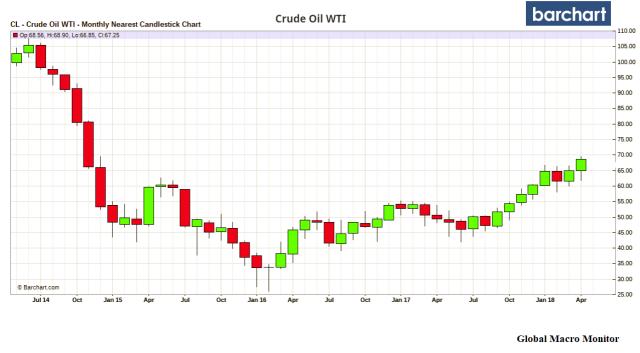 May15_Oil Prices