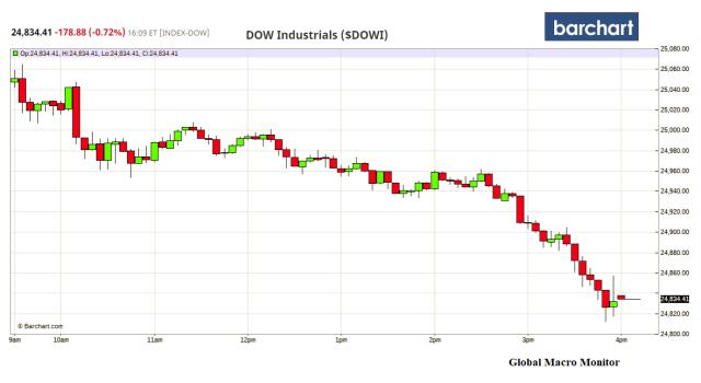 May22_Dow