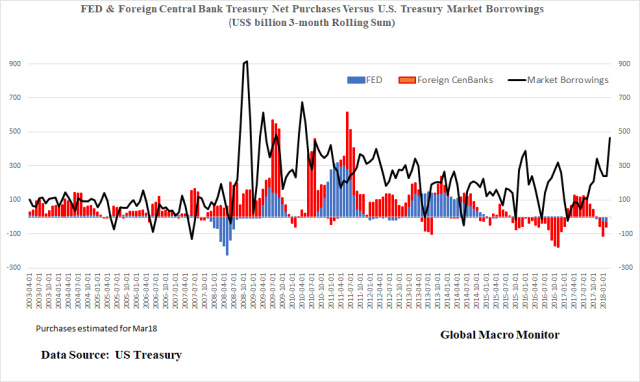 May2_FED_CENBANK_TreasuryBorrowings