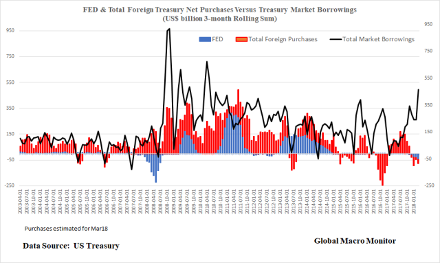 May2_FED_TotalForeign_TreasuryBorrowings