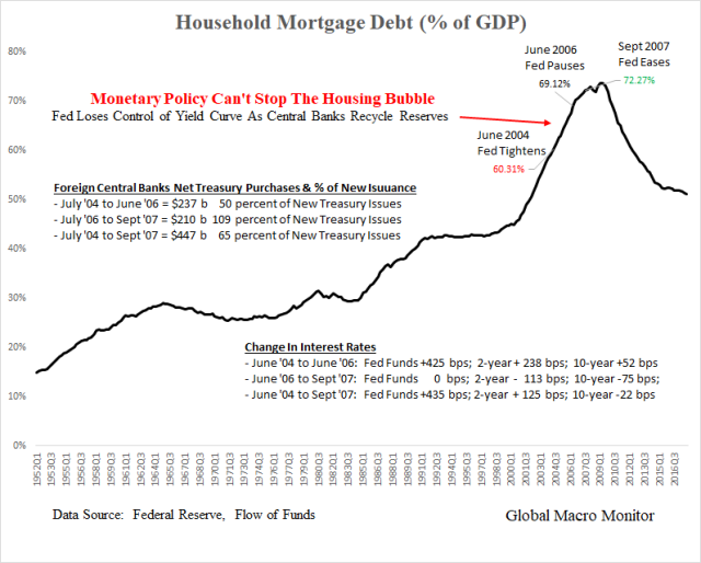 May2_Mortgage Debt_GDP