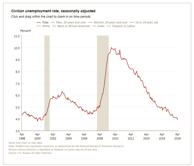 May4_BLS_Unemployment_Rate