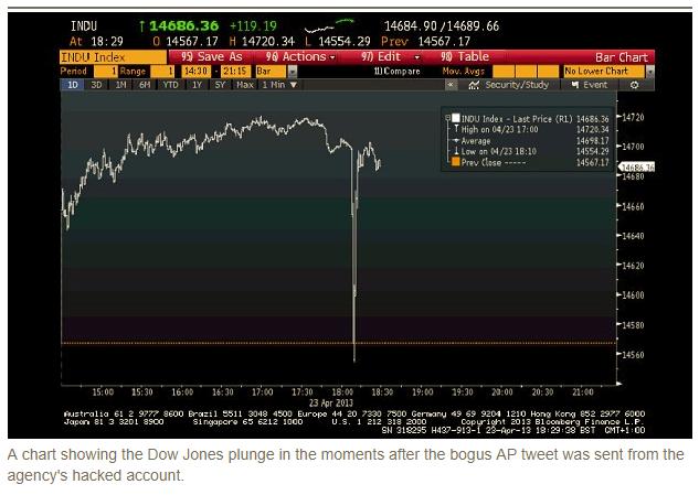 May5_Dow Chart