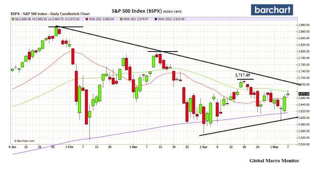may7_sp500.png?w=640
