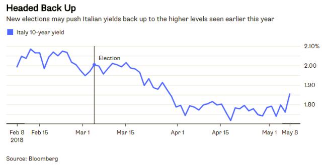 May9_Italy Yields