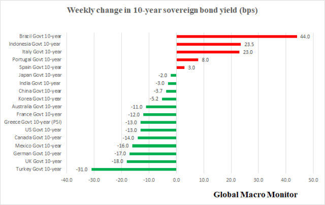 Weekly_10-year_yields
