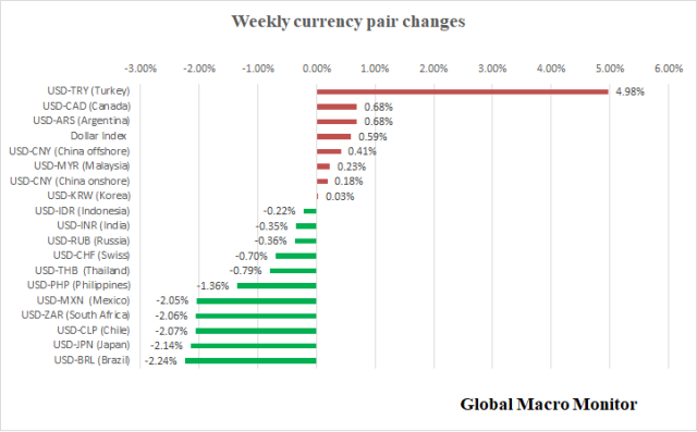 Weekly_Currency
