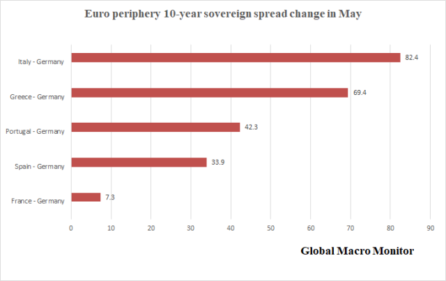 Weekly_Euro_Spreads