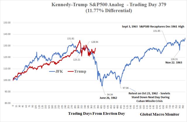 Weekly_JFK_Trump_Analog