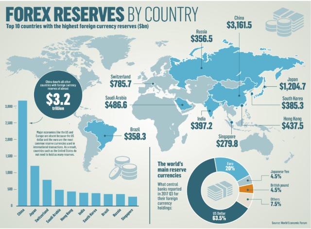 FX_Reserves