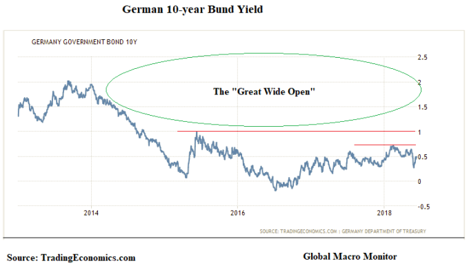 Jun12_German_10-year Yield