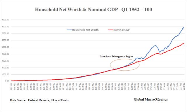 Jun25_HH NW_GDP