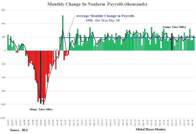 Jun3_Payrolls Chart