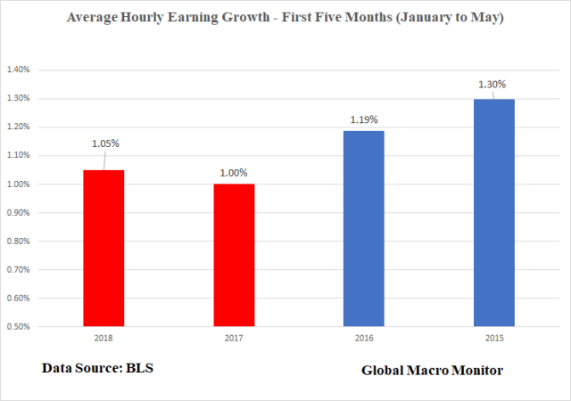 Jun3_Tax Cut Average Hourly Earnings Growth