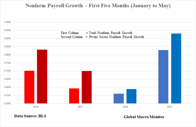 Jun3_Tax Cut Payroll Growth