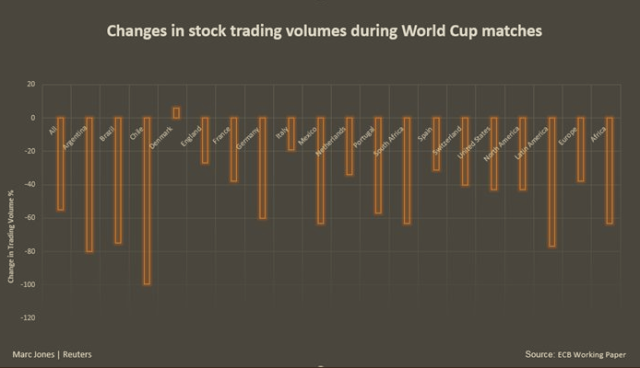 June14_World Cup_Trading Vol