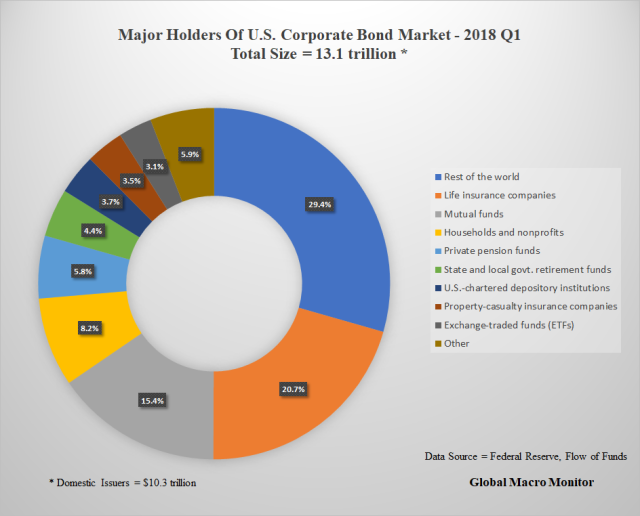 Major Holders_Corporate Bond Market_Chart