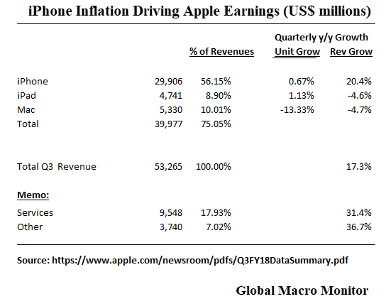 Apple_Earnings Inflation