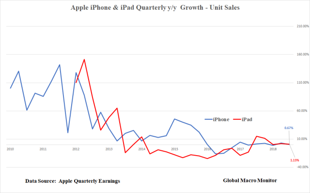 Apple_iPhone_iPad Unit Sales Growth