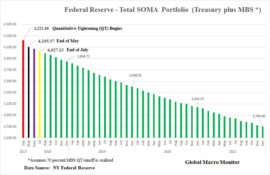 Bonds_SOMA_Portoflio_Total SOMA