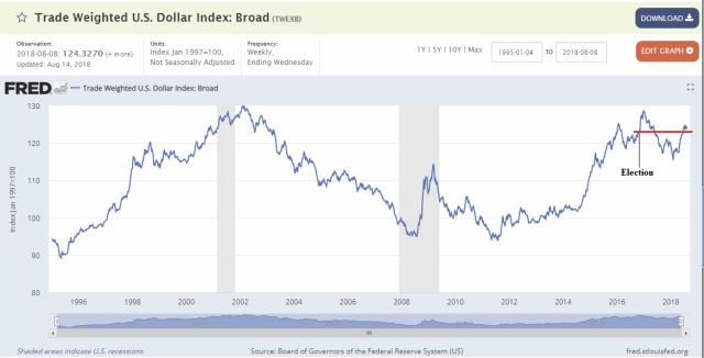 Dollar_Aug15
