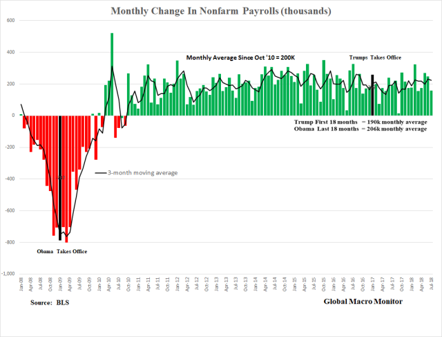 NFP_Monthly Change