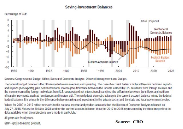 CBO_Savings_Investment Imbalances