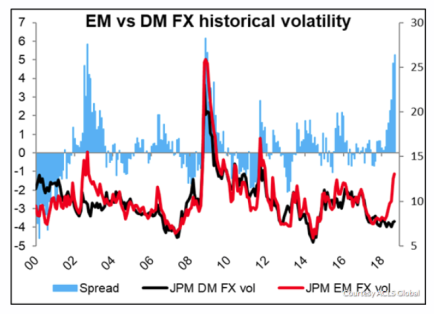 EM_Relative FX Vol to DM