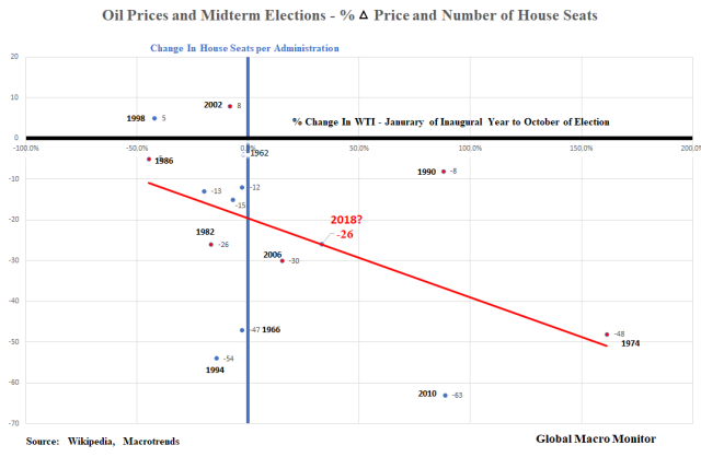 Oil Prices and Midterms