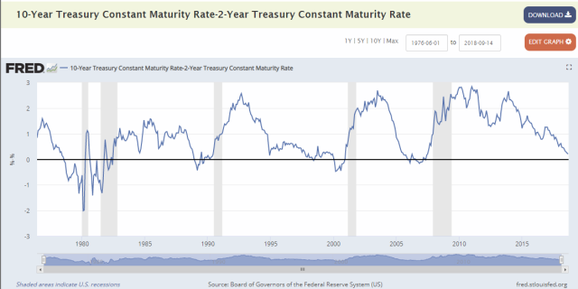 Treasury_10-2_year