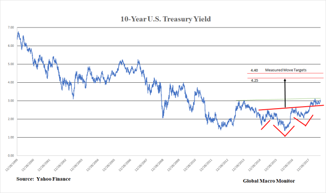 Treasury_10-year Yield