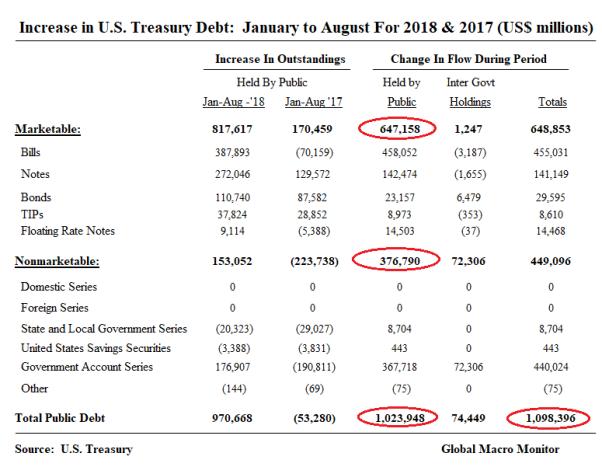 Treasury_Change In Debt_Jan_Aug